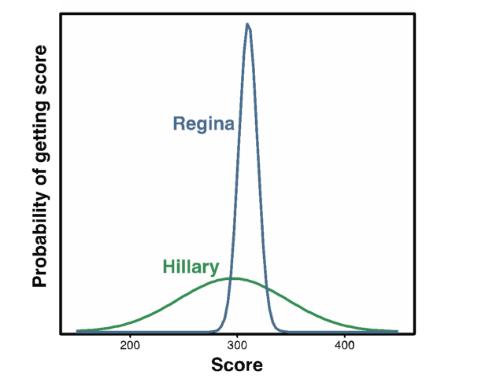 S19 Graph